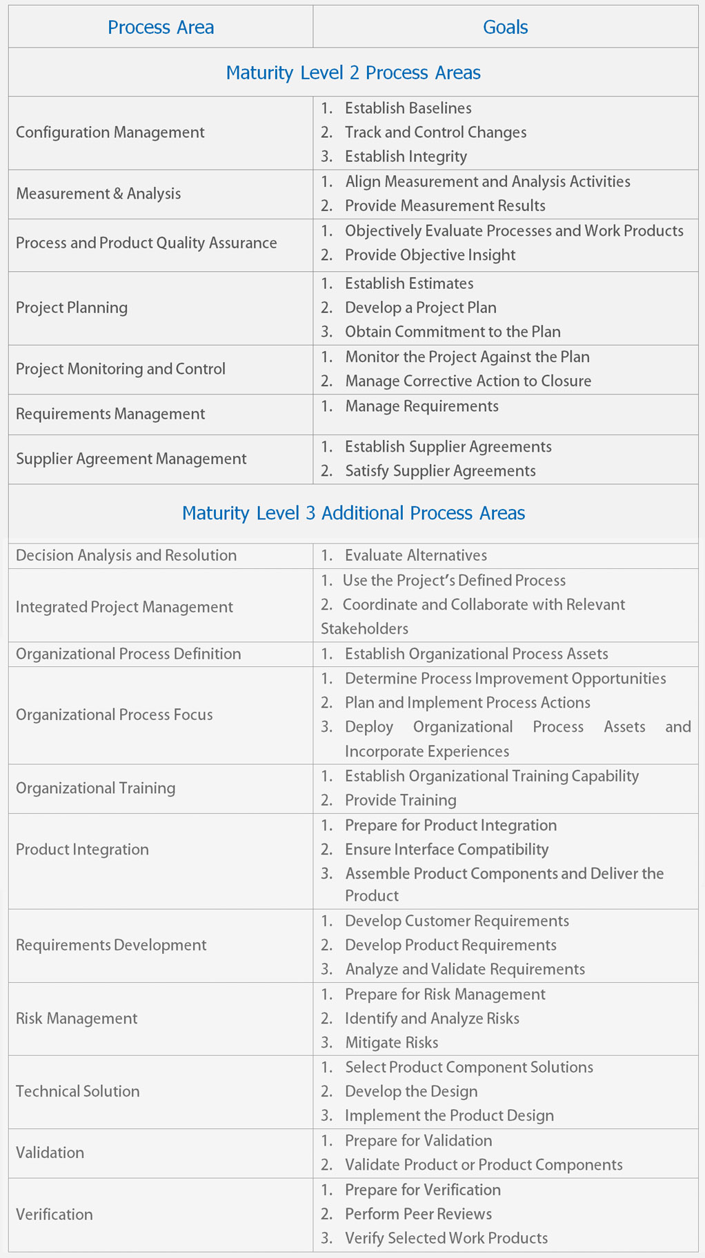What Is A Cmmi For Development Appraisal Iso Consulting Solutions